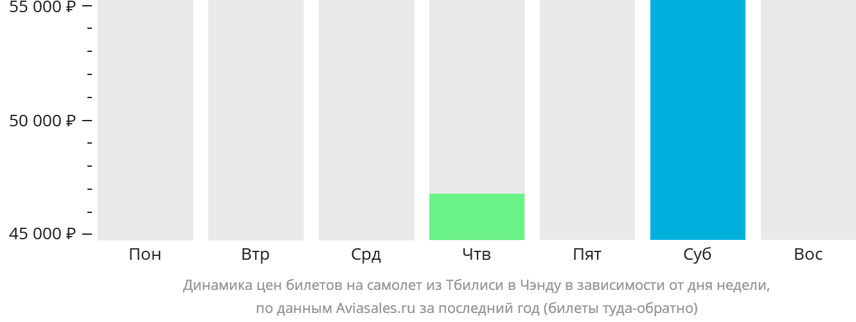 Динамика цен билетов на самолет из Тбилиси в Чэнду в зависимости от дня недели