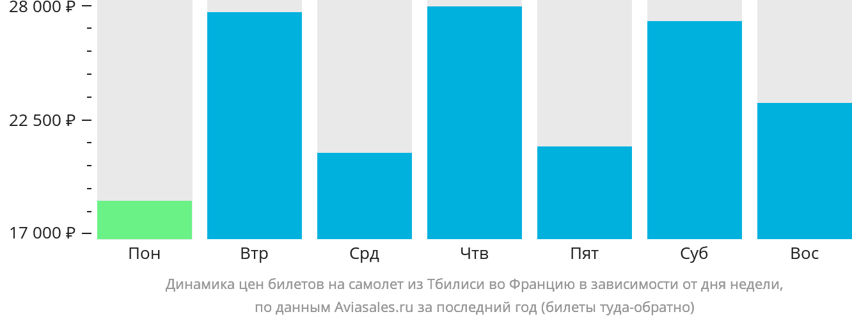 Динамика цен билетов на самолёт из Тбилиси во Францию в зависимости от дня недели