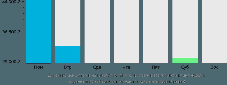 Динамика цен билетов на самолет из Тбилиси в Глазго в зависимости от дня недели