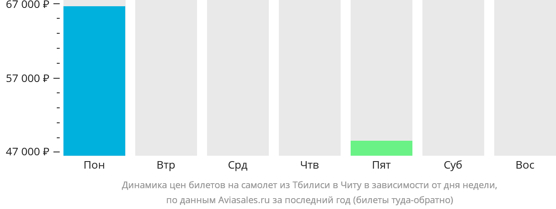 Динамика цен билетов на самолет из Тбилиси в Читу в зависимости от дня недели