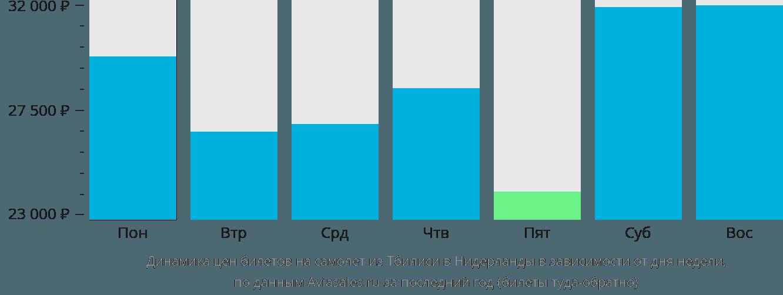 Динамика цен билетов на самолет из Тбилиси в Нидерланды в зависимости от дня недели