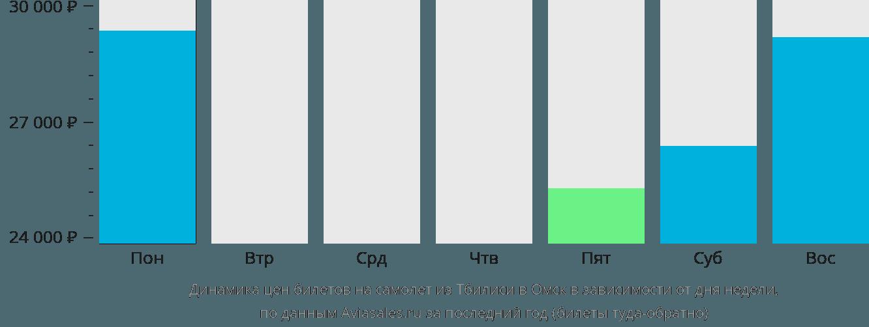 Динамика цен билетов на самолёт из Тбилиси в Омск в зависимости от дня недели