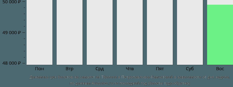 Динамика цен билетов на самолёт из Тбилиси в Петропавловск-Камчатский в зависимости от дня недели
