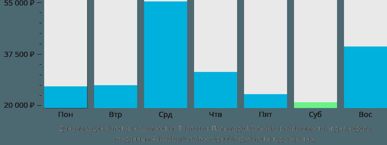 Динамика цен билетов на самолет из Тбилиси в Пальма-де-Майорку в зависимости от дня недели