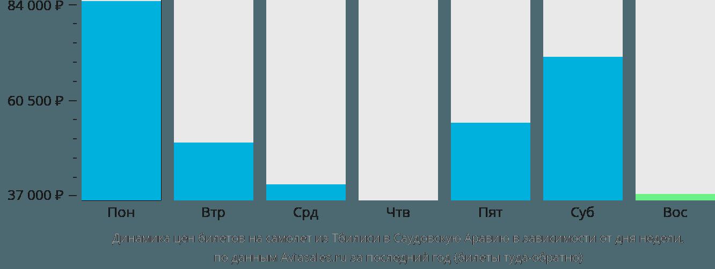 Динамика цен билетов на самолет из Тбилиси в Саудовскую Аравию в зависимости от дня недели