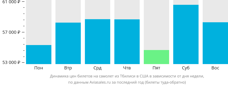 Динамика цен билетов на самолёт из Тбилиси в США в зависимости от дня недели
