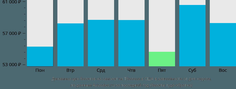Динамика цен билетов на самолет из Тбилиси в США в зависимости от дня недели