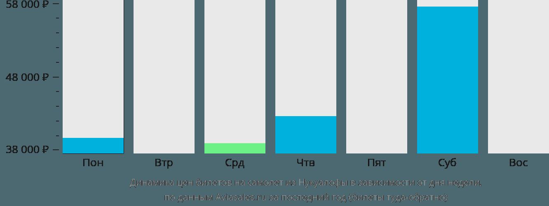 Динамика цен билетов на самолет из Нукуалофы в зависимости от дня недели