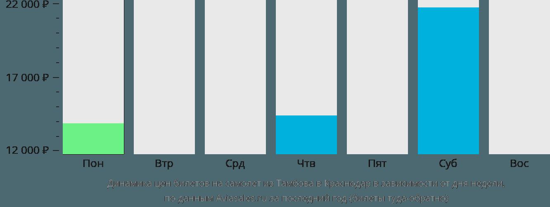 Динамика цен билетов на самолет из Тамбова в Краснодар в зависимости от дня недели