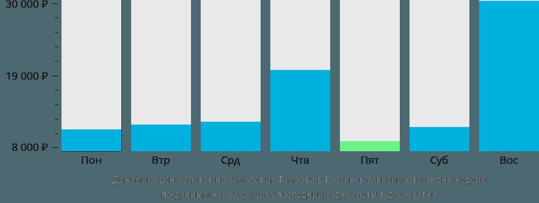 Динамика цен билетов на самолет из Тамбова в Россию в зависимости от дня недели