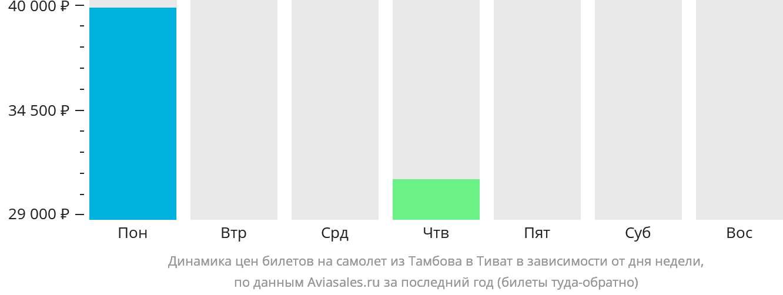 Динамика цен билетов на самолет из Тамбова в Тиват в зависимости от дня недели
