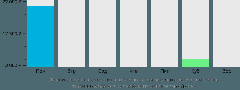 Динамика цен билетов на самолет из Тамбова в Тюмень в зависимости от дня недели