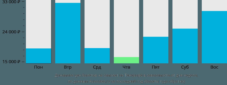 Динамика цен билетов на самолет из Тенерифе в зависимости от дня недели
