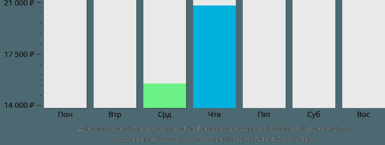 Динамика цен билетов на самолет из Тенерифе в Агадир в зависимости от дня недели