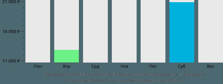Динамика цен билетов на самолет из Тенерифе в Австрию в зависимости от дня недели
