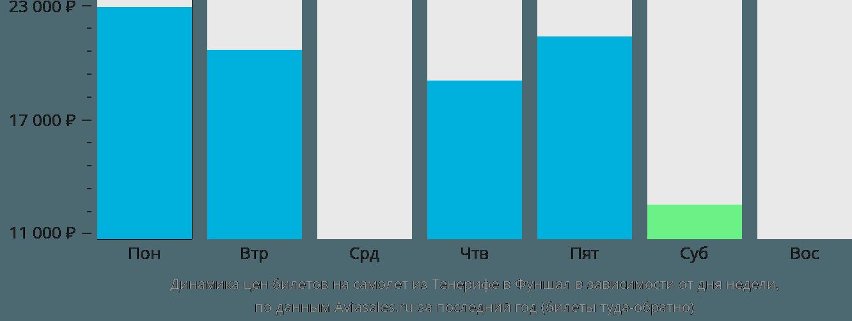 Динамика цен билетов на самолет из Тенерифе в Фуншал в зависимости от дня недели
