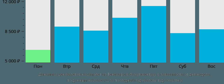Динамика цен билетов на самолёт из Тенерифе в Фуэртевентуру в зависимости от дня недели