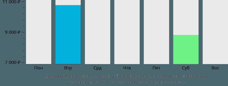 Динамика цен билетов на самолет из Тенерифе в Женеву в зависимости от дня недели