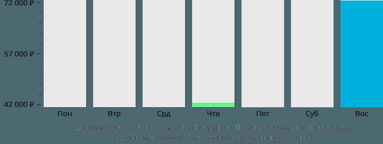 Динамика цен билетов на самолет из Тенерифе на Пхукет в зависимости от дня недели