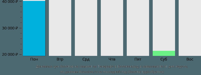 Динамика цен билетов на самолет из Тенерифе в Калининград в зависимости от дня недели
