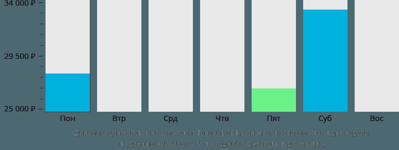 Динамика цен билетов на самолет из Тенерифе в Красноярск в зависимости от дня недели