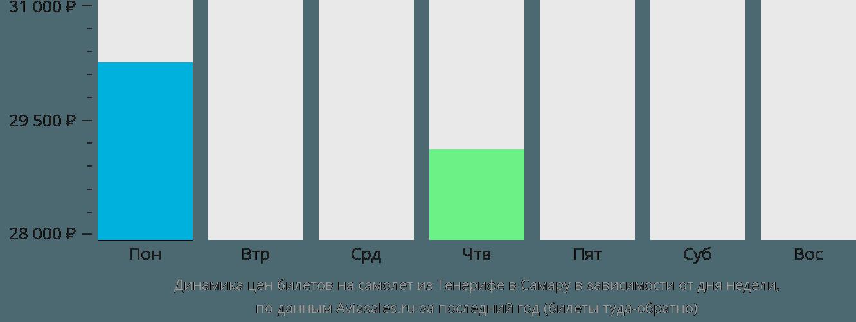 Динамика цен билетов на самолет из Тенерифе в Самару в зависимости от дня недели