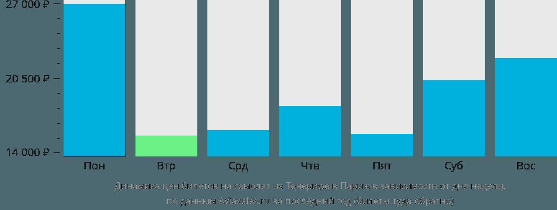 Динамика цен билетов на самолет из Тенерифе в Париж в зависимости от дня недели