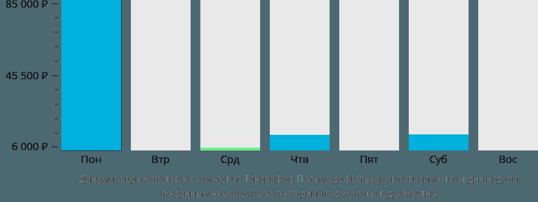 Динамика цен билетов на самолет из Тенерифе в Пальма-де-Мальорку в зависимости от дня недели
