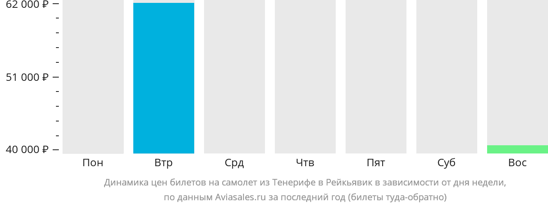 Динамика цен билетов на самолет из Тенерифе в Рейкьявик в зависимости от дня недели