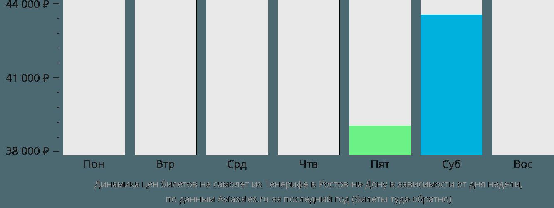 Динамика цен билетов на самолет из Тенерифе в Ростов-на-Дону в зависимости от дня недели