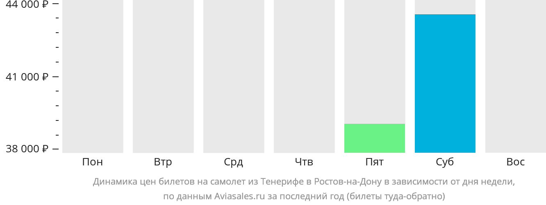 Динамика цен билетов на самолёт из Тенерифе в Ростов-на-Дону в зависимости от дня недели