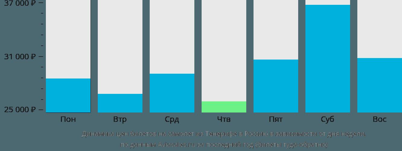Динамика цен билетов на самолет из Тенерифе в Россию в зависимости от дня недели