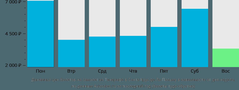 Динамика цен билетов на самолет из Тенерифе в Санта-Крус-де-Ла-Пальму в зависимости от дня недели