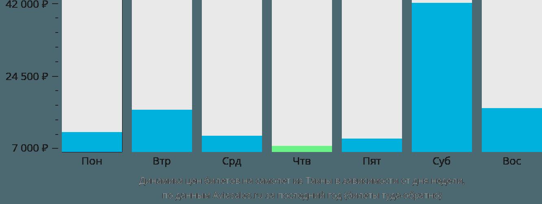 Динамика цен билетов на самолет из Такны в зависимости от дня недели