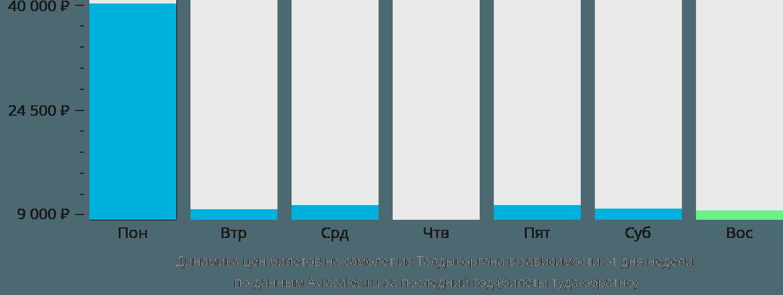 Динамика цен билетов на самолёт из Талдыкоргана в зависимости от дня недели
