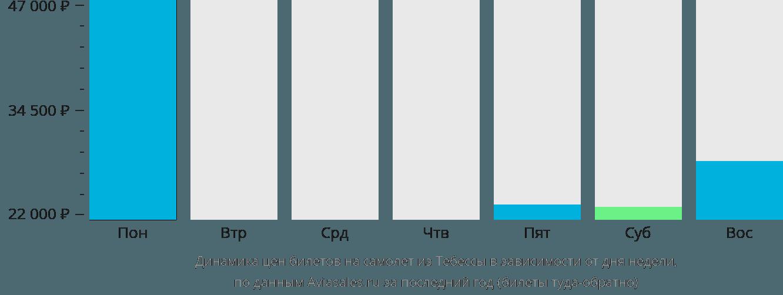 Динамика цен билетов на самолёт из Тебессы в зависимости от дня недели