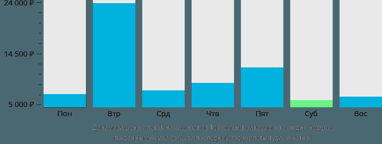 Динамика цен билетов на самолет из Терсейры в зависимости от дня недели