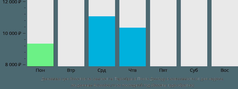 Динамика цен билетов на самолёт из Терсейры в Понта-Делгаду в зависимости от дня недели