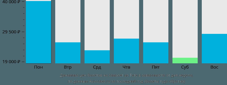 Динамика цен билетов на самолет из Тете в зависимости от дня недели
