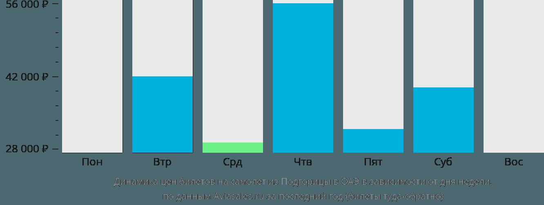 Динамика цен билетов на самолёт из Подгорицы в ОАЭ в зависимости от дня недели