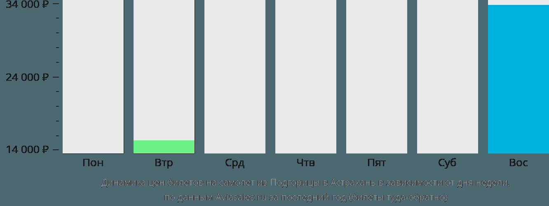 Динамика цен билетов на самолет из Подгорицы в Астрахань в зависимости от дня недели