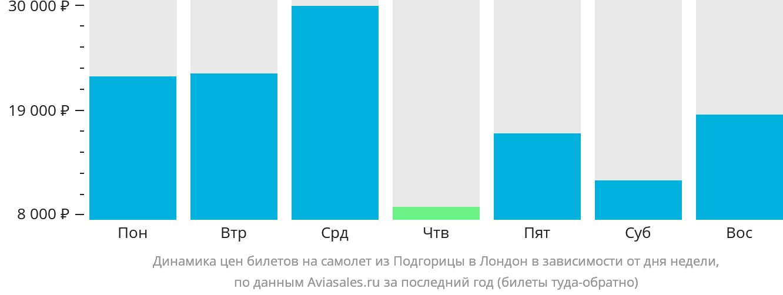 Динамика цен билетов на самолет из Подгорицы в Лондон в зависимости от дня недели