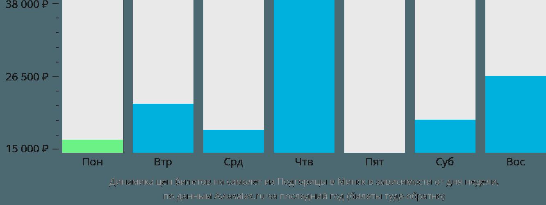 Динамика цен билетов на самолёт из Подгорицы в Минск в зависимости от дня недели