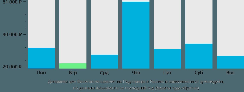 Динамика цен билетов на самолёт из Подгорицы в Россию в зависимости от дня недели