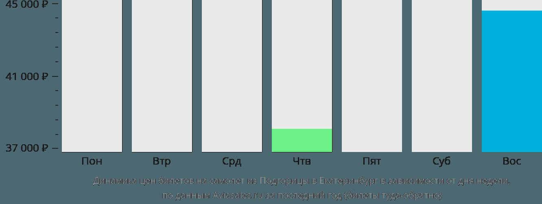 Динамика цен билетов на самолет из Подгорицы в Екатеринбург в зависимости от дня недели