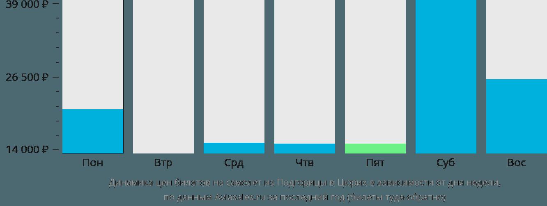 Динамика цен билетов на самолет из Подгорицы в Цюрих в зависимости от дня недели