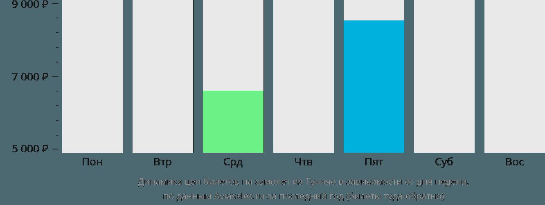 Динамика цен билетов на самолёт из Тунляо в зависимости от дня недели
