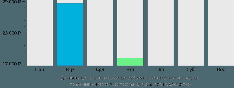 Динамика цен билетов на самолёт из Бора в зависимости от дня недели