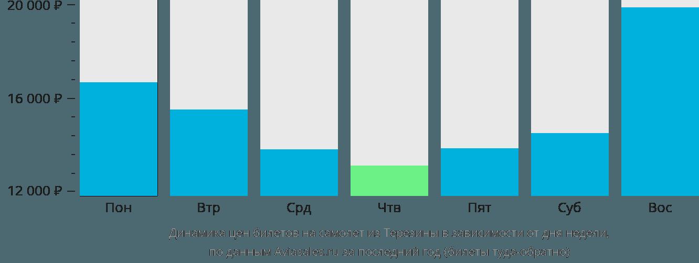 Динамика цен билетов на самолет из Терезины в зависимости от дня недели