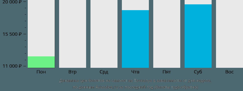 Динамика цен билетов на самолёт из Тачхилуа в зависимости от дня недели